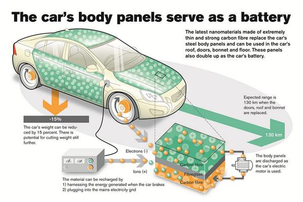 Volvo превращает кузов в один большой аккумулятор